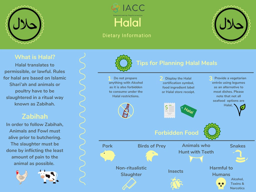 Halal Dietary Guide